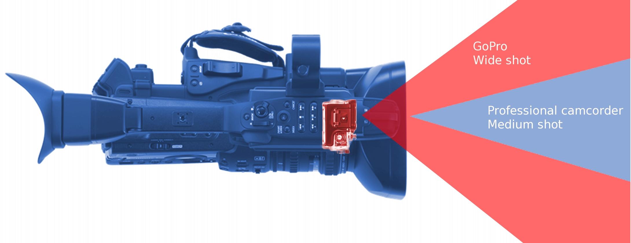 goprocamcorder